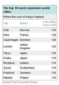 Most_expensive_city_in_the_world__3